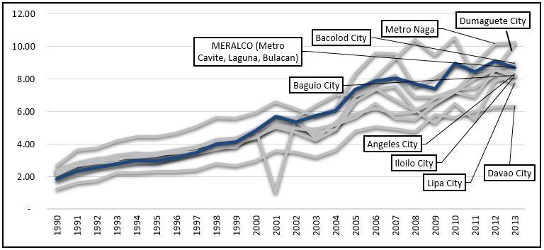 Average Power Rates 2014