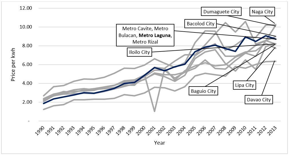Metro Laguna Power Rates