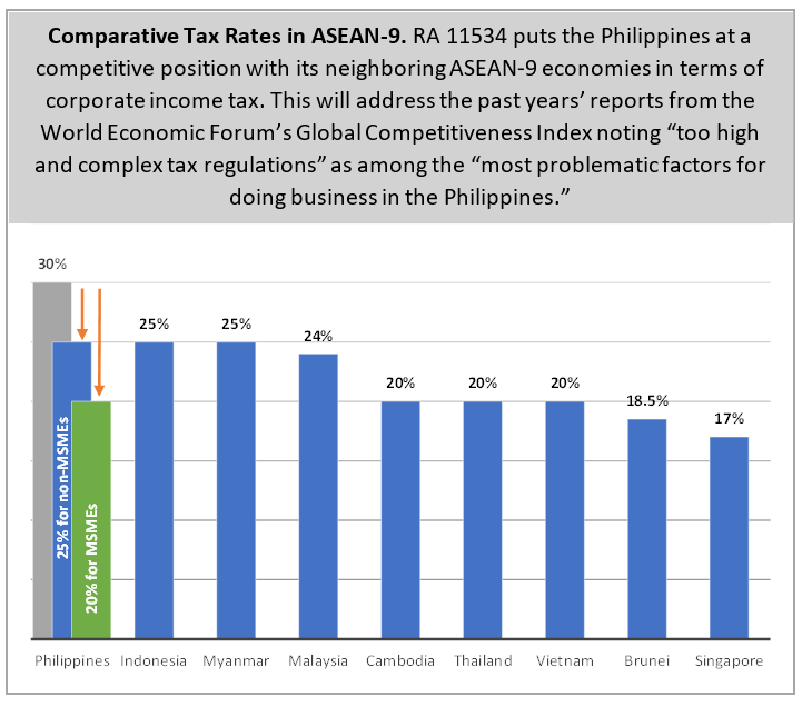 Comparative Tax Rates in ASEAN-9